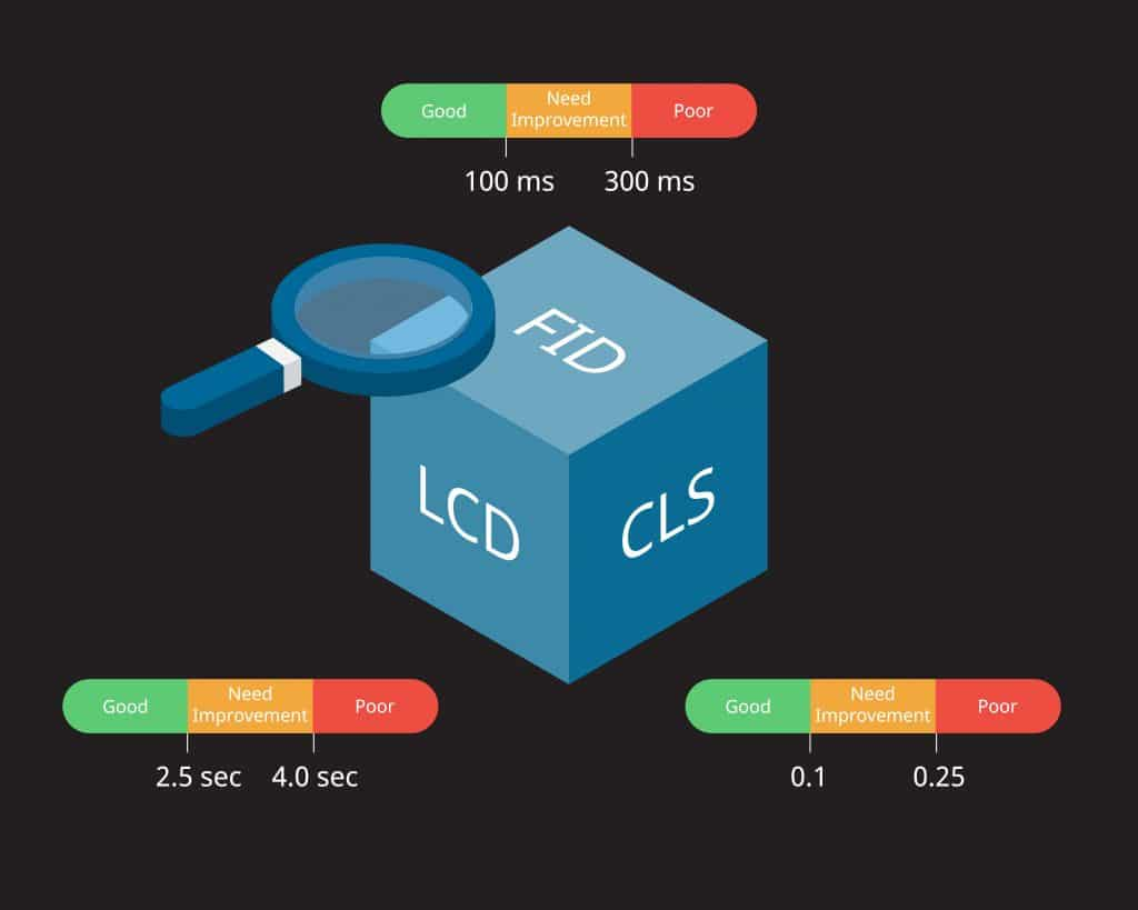 Blue magnifying glass over a blue cube of core web vitals for Web Performance Metrics with indicators.